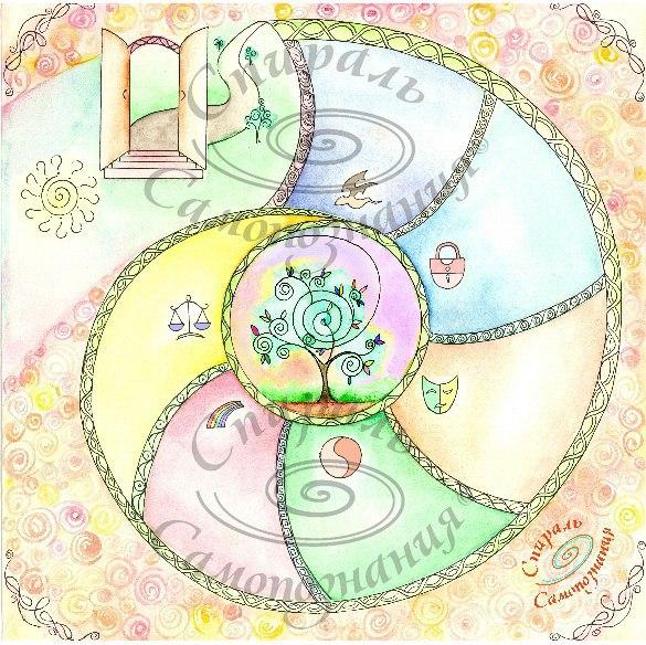 Спираль самопознания. Психологическая мини-игра,метафорические ассоциативные карты,интернет-магазин МАК,купить МАК